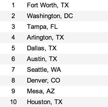 Top 10 Job Markets