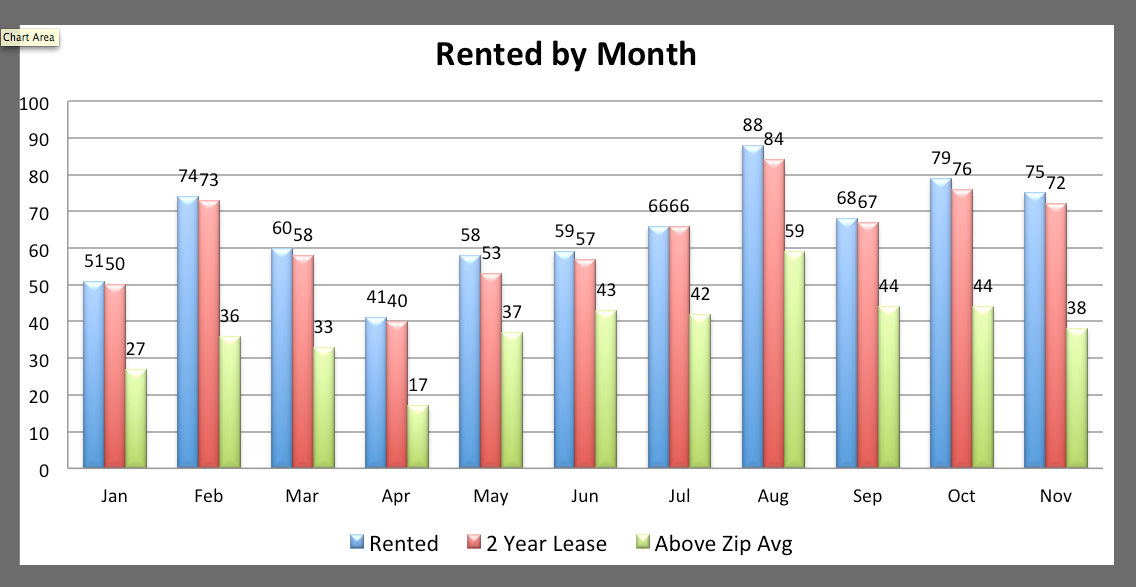 Nov rented above zip code