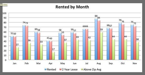 Nov rented above zip code
