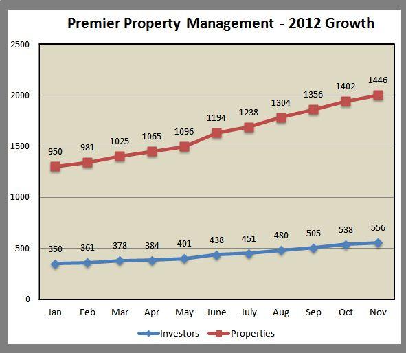 Premier Property Management Memphis
