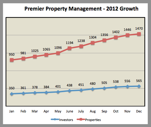 Premier Property Management Memphis Rental Properties