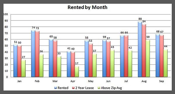 Memphis Rental Properties