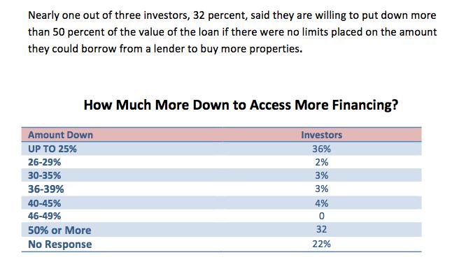 BiggerPockets.com/Memphis Invest Survey