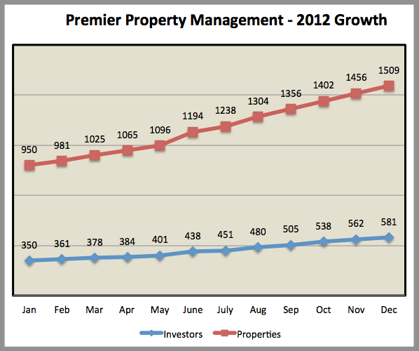 Memphis Invest real estate management