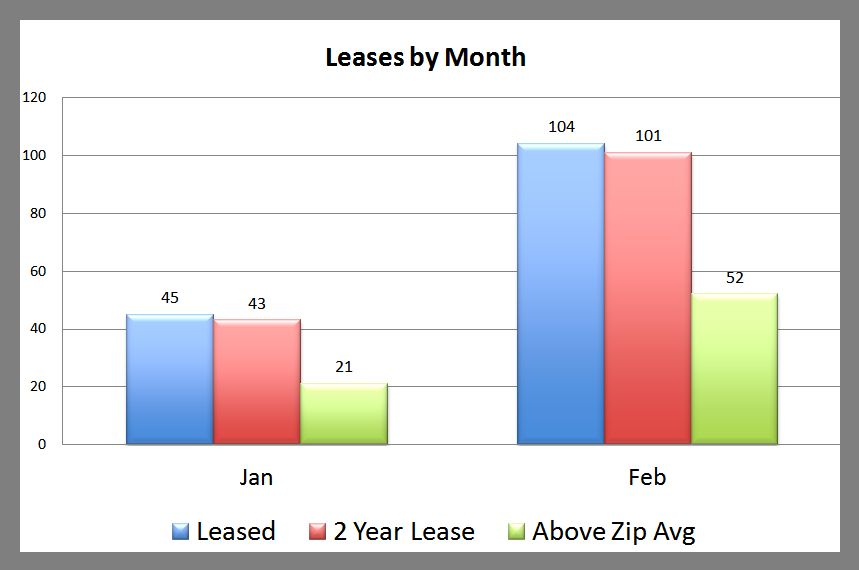 Premier Property Management Lease Categories February 2013