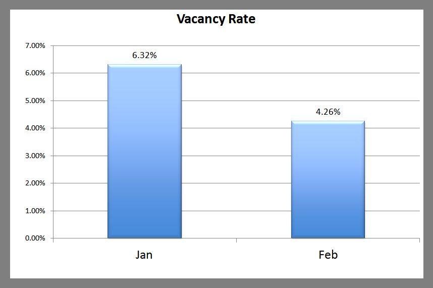 Premier Property Management Vacancy March 1 2013