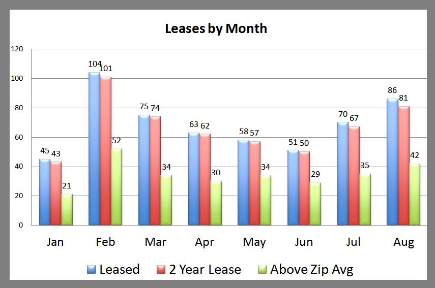 Premier Leases 2 Year Above Zip Average