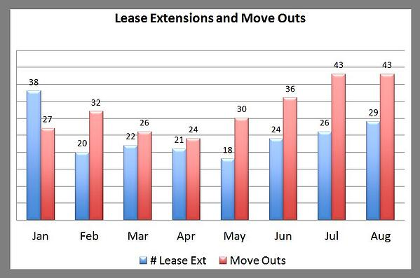 Premier Lease Extensions Move Outs August 2013