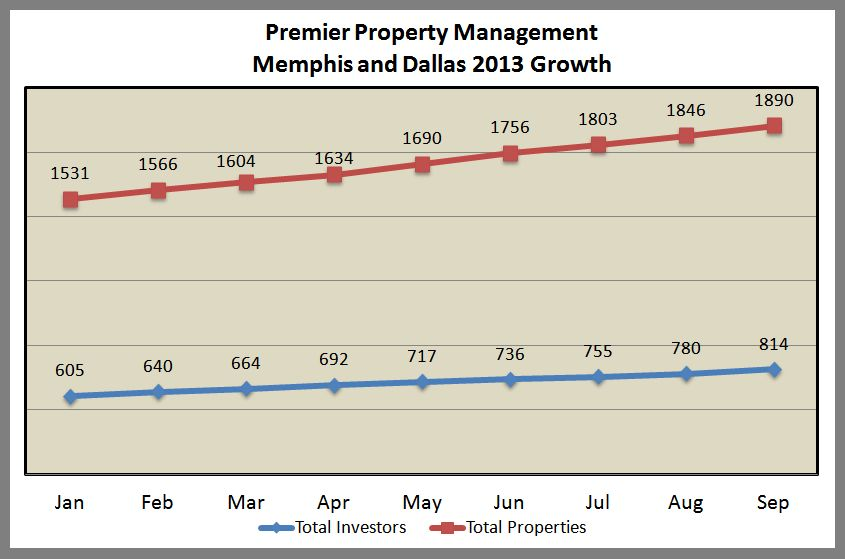 Premier Growth And Performance September 2013