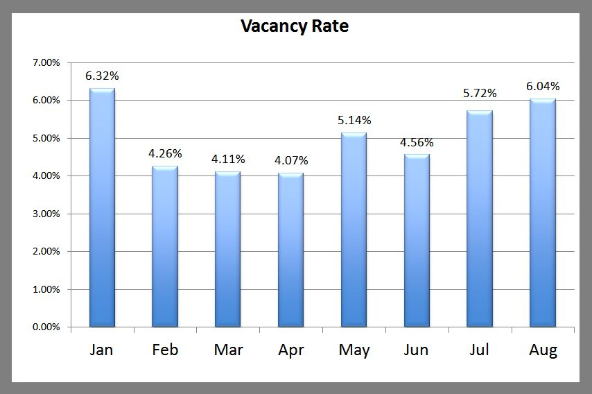 Premier Vacancy Rate August 2013