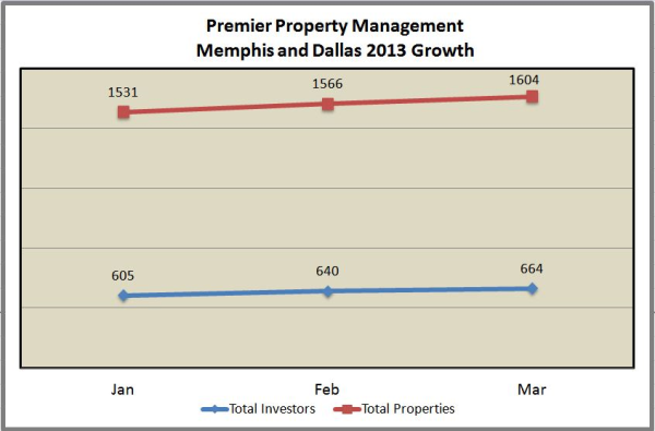 Premier Property Management Performance March 1 2013 resized 600