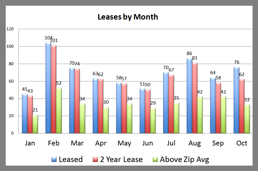 Leases Composite Report October 2013