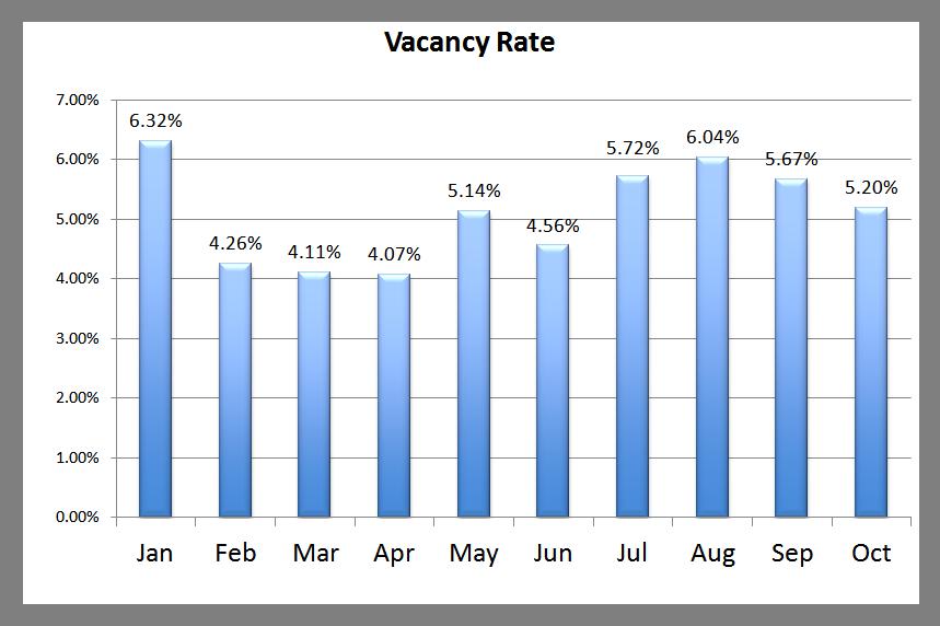 Premier Vacancy Rate October 2013