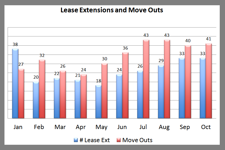 Premier Lease Ext and Move Outs October 2013