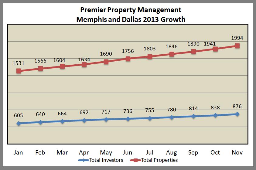 Premier Growth Nov 1 2013