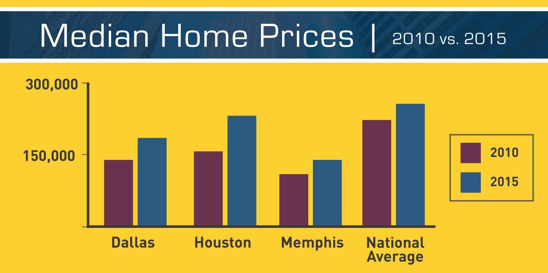 real estate investing in Memphis, Dallas, Houston
