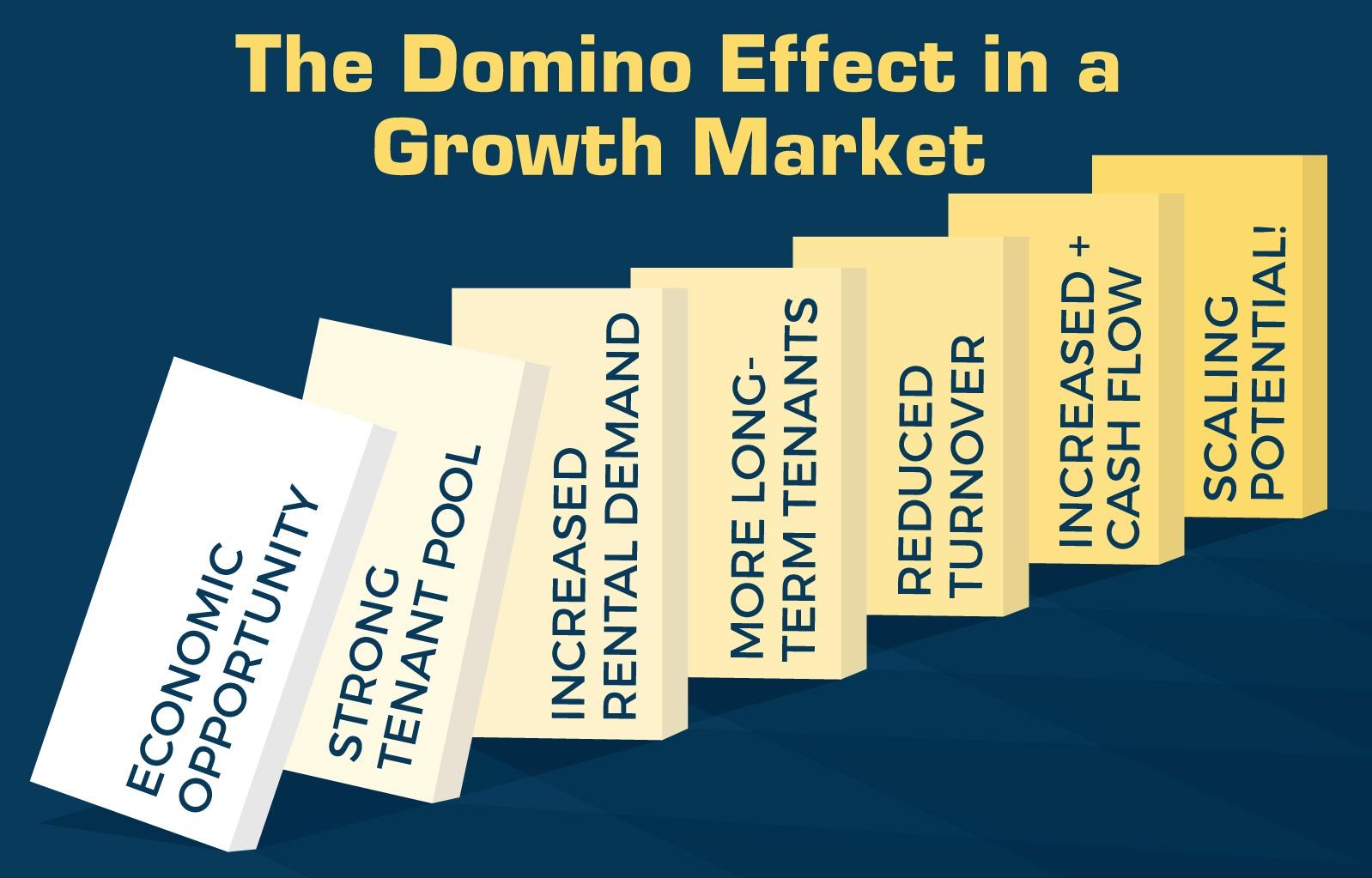 domino effect growing market