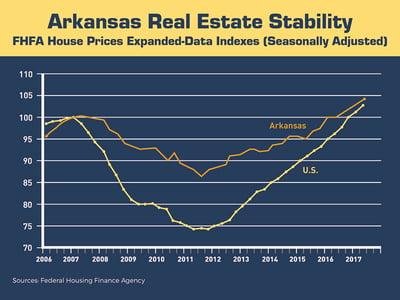 ArkansasRealEstateStability