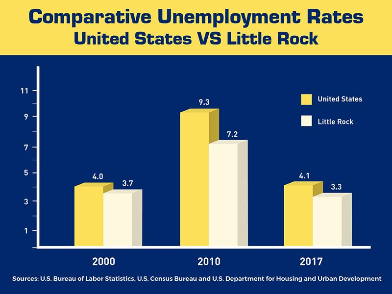 LittleRockComparativeUnemploymentRate