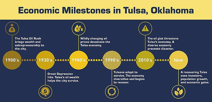 economic milestones in tulsa oklahoma