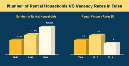 Number of Rental Households vs vacancy rates in tulsa