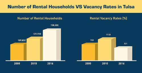 Number of Rental Households vs vacancy rates in tulsa